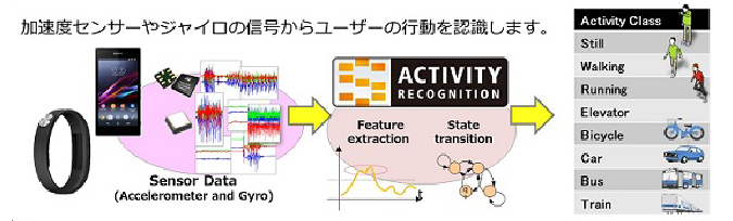 Activity Classifier_ページ用